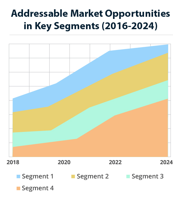 EMI And RFI Shielding Materials And Technologies Market
