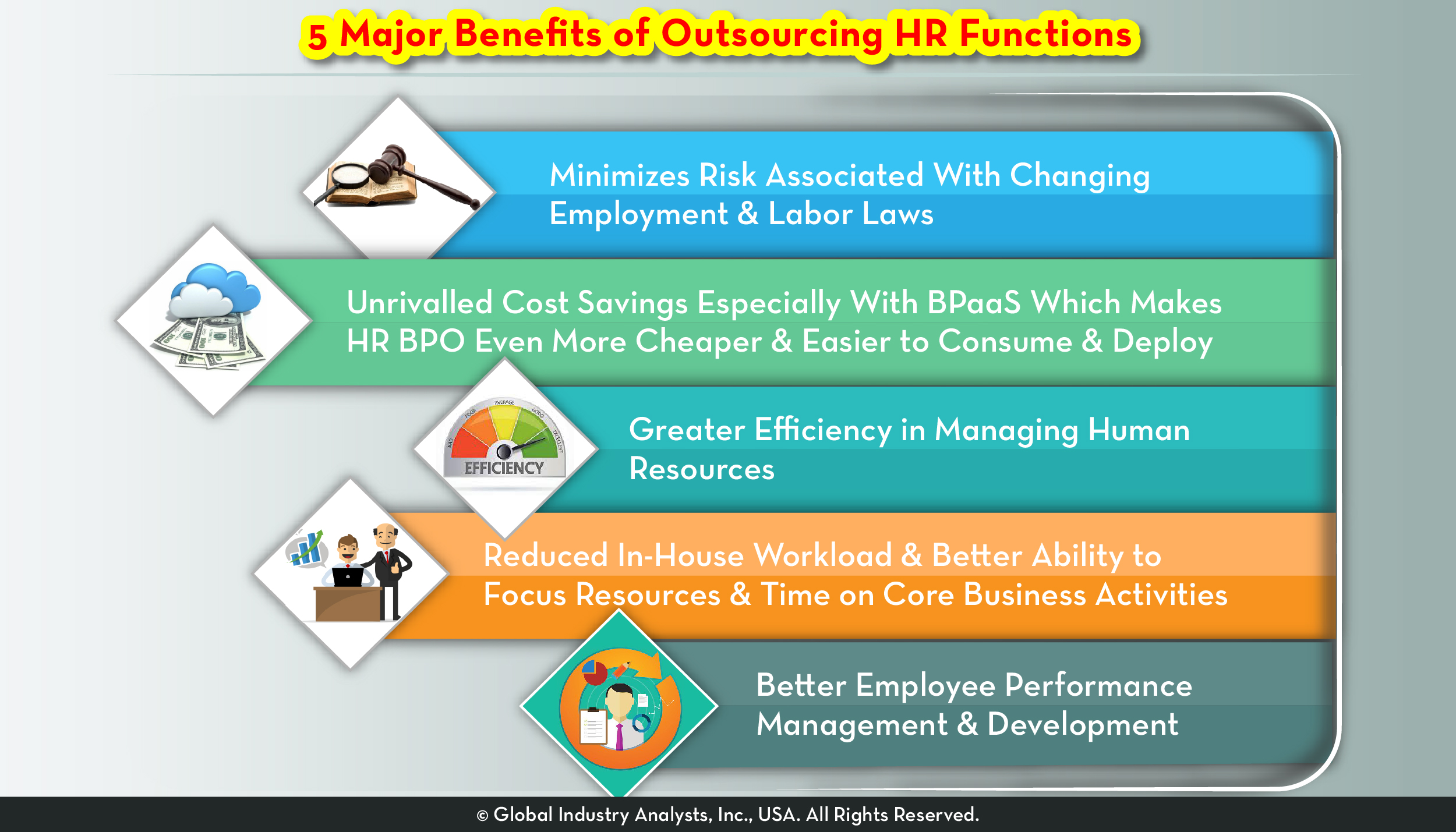 Human Resource Outsourcing (HRO) Market Trends, Market