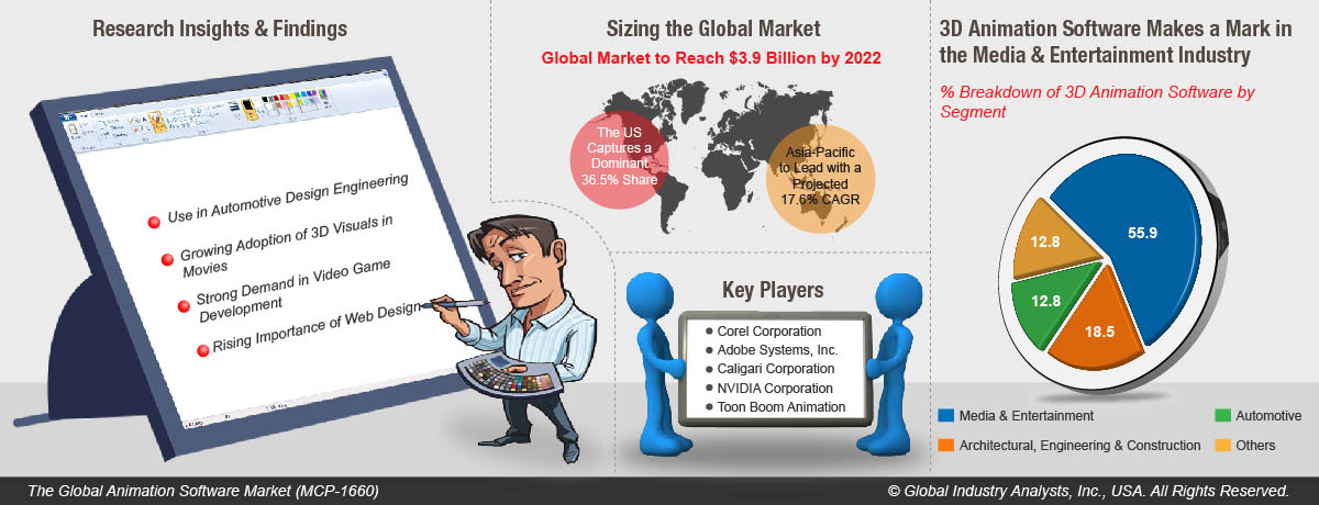 Animation Software (MCP-1660) - Global Industry Analysts, Inc