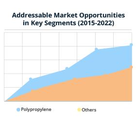 Long Fiber Thermoplastics (LFT) Market Trends, Market Analysis, and