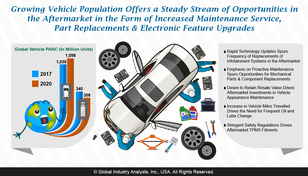 Automotive Aftermarket Market Trends, Market Analysis, and Forecasts