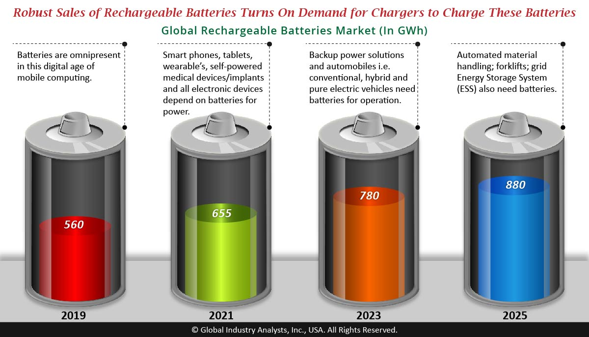 Battery Chargers Market Trends, Market Analysis, and Forecasts by