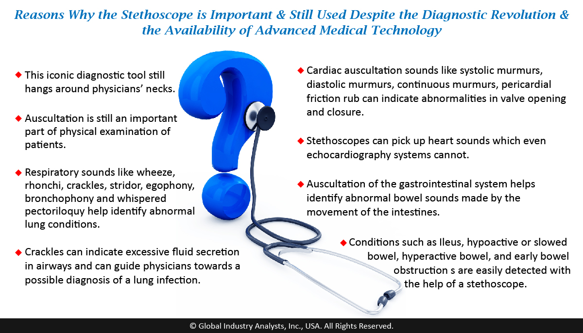 Stethoscopes Market Study By Global Industry Analysts Inc In pathology , an abnormal sound of the voice heard in auscultation of the chest. stethoscopes market study by global