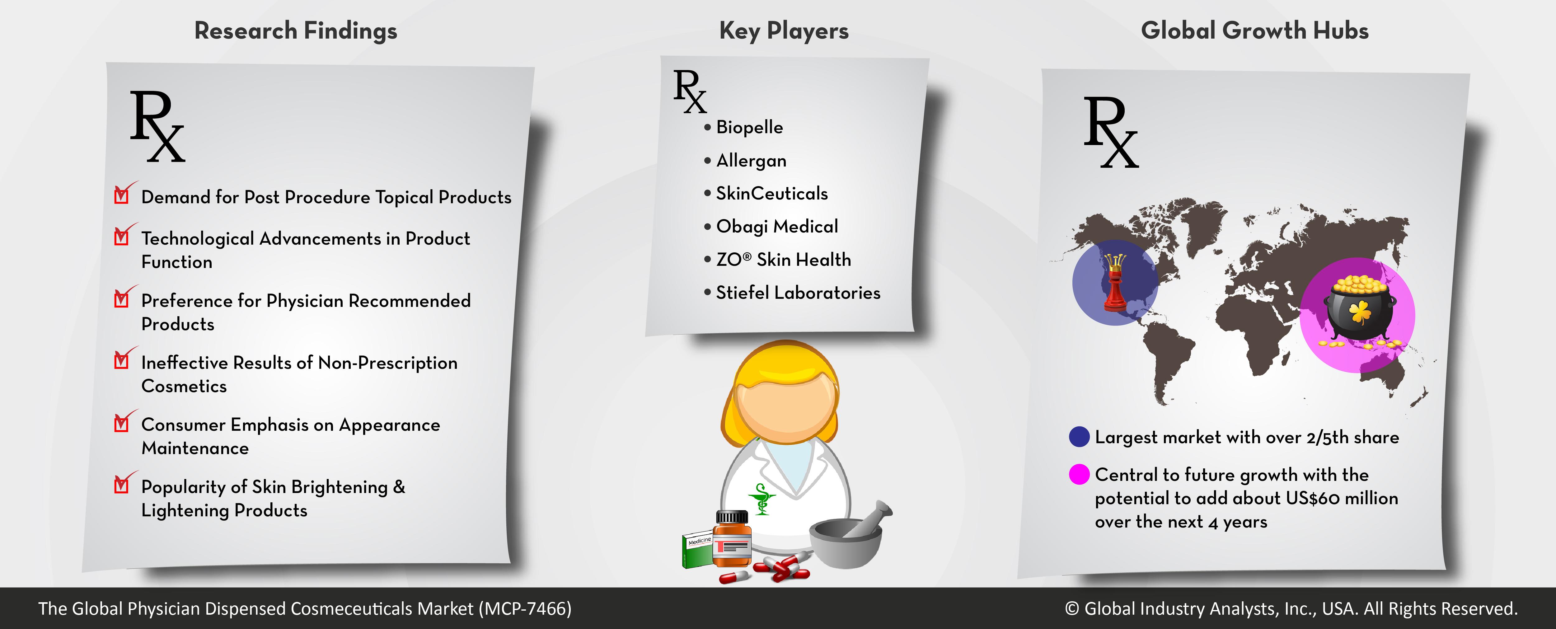 Physician Dispensed Cosmeceuticals Market Trends, Market