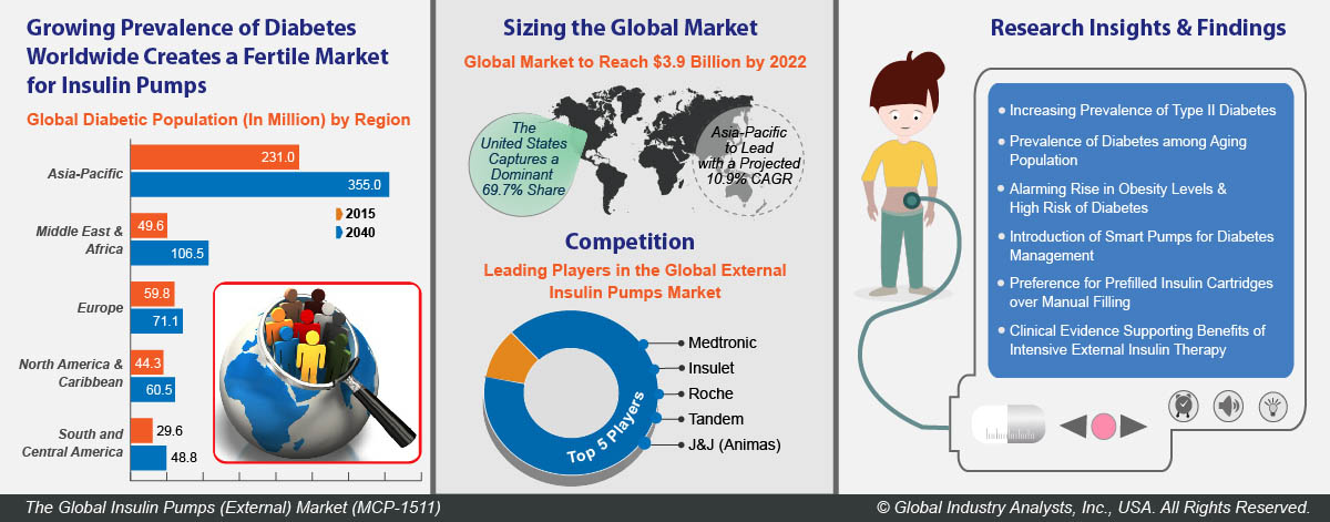 Insulin Pumps (External) (MCP-1511) - Global Industry