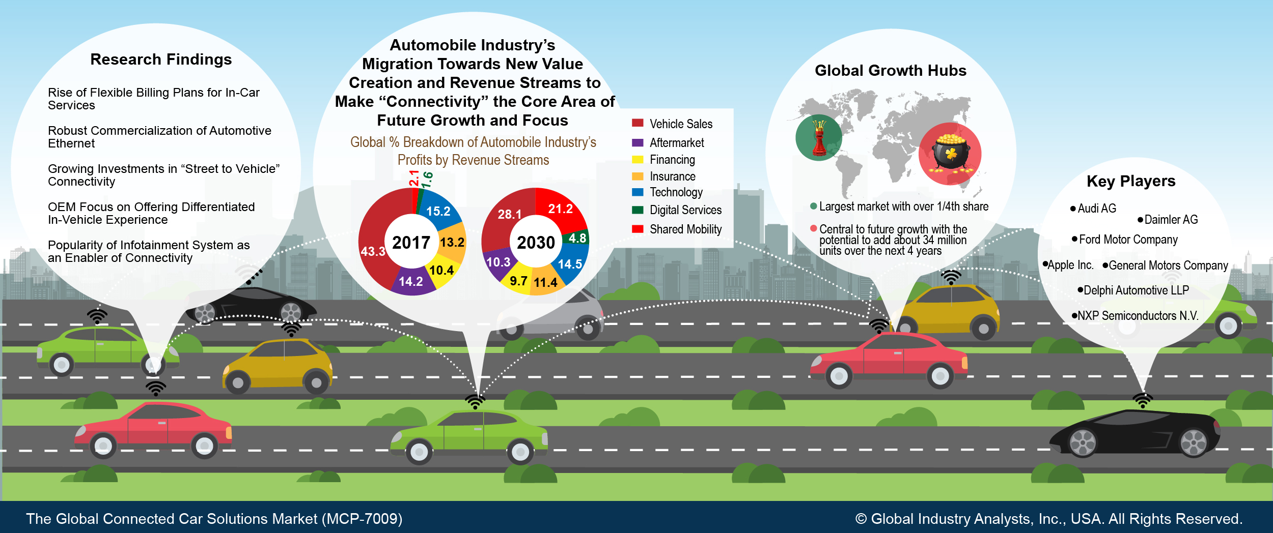 Connected Car Solutions (MCP-7009) - Global Industry