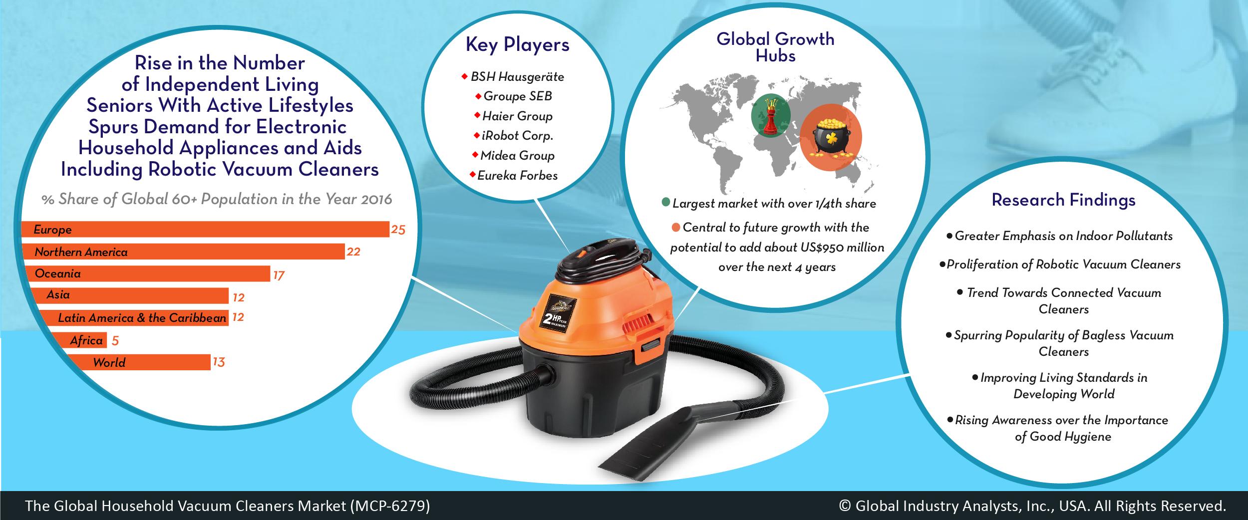 Household Vacuum Cleaners Mcp 6279 Global Industry
