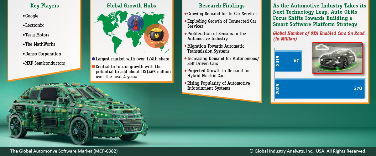 Automotive Software Market Trends, Market Analysis, and Forecasts by