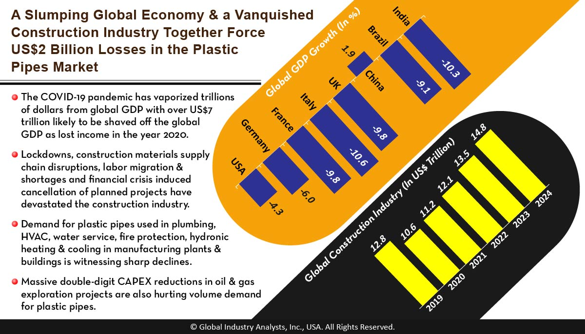 Plastic Pipes (MCP-1173) - Global Industry Analysts, Inc