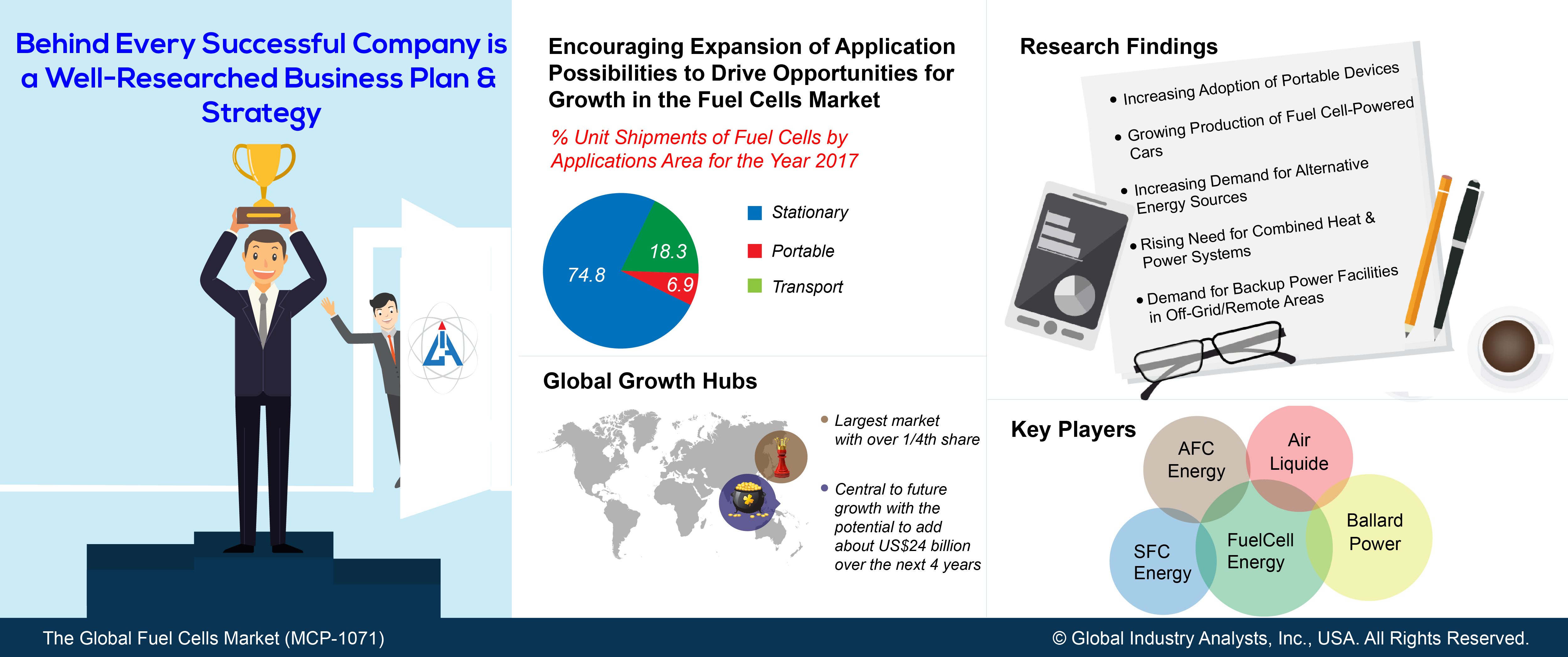 Fuel Cells Market Trends, Market Analysis, and Forecasts by