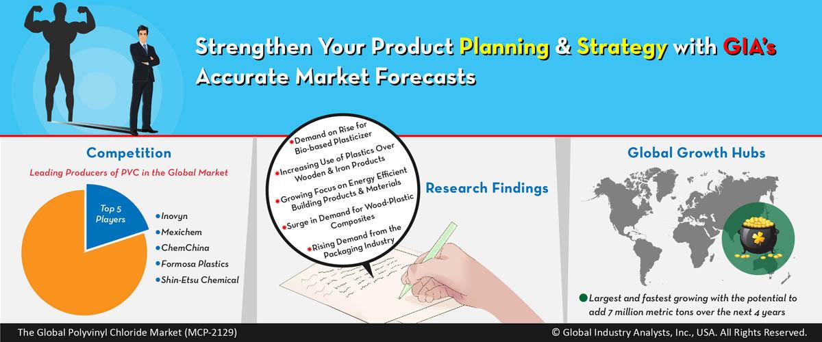 Polyvinyl Chloride (PVC) Market Trends, Market Analysis, and