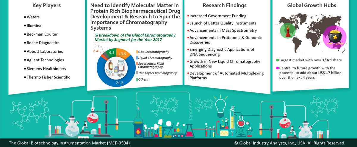 Biotechnology Instrumentation (MCP-3504) - Global Industry