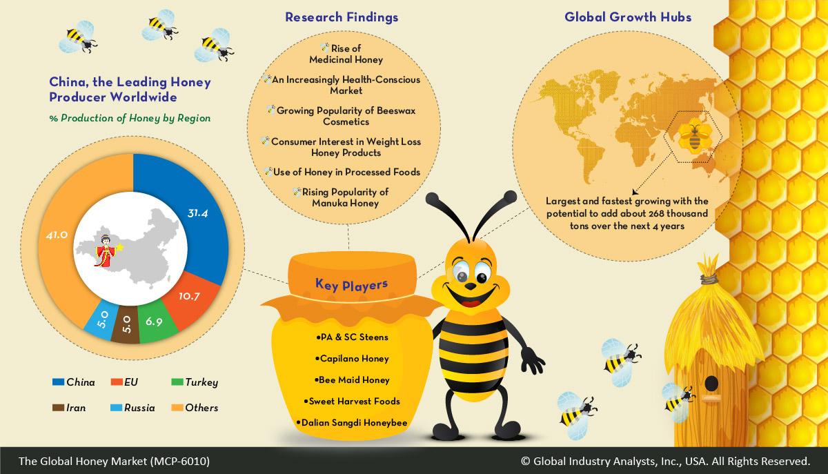 Honey Market Trends, Market Analysis, and Forecasts by Global