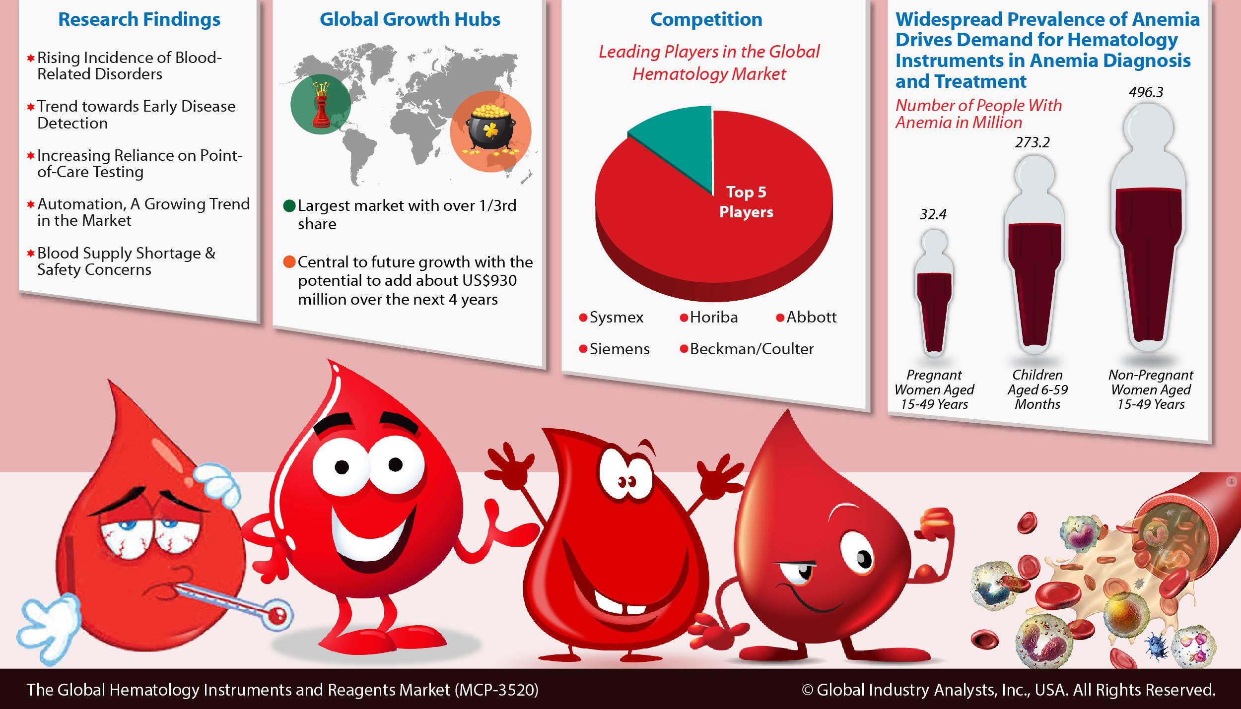 Hematology Instruments and Reagents Market Trends, Market