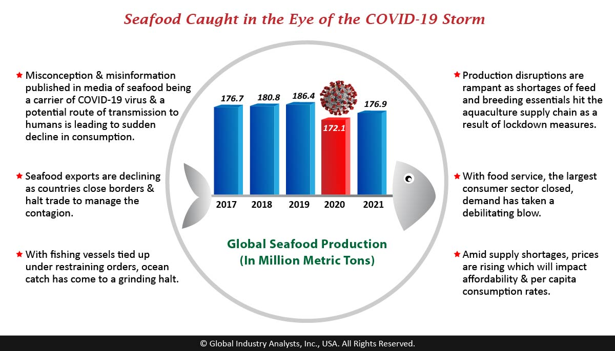 Seafood (MCP-2222) - Global Industry Analysts, Inc