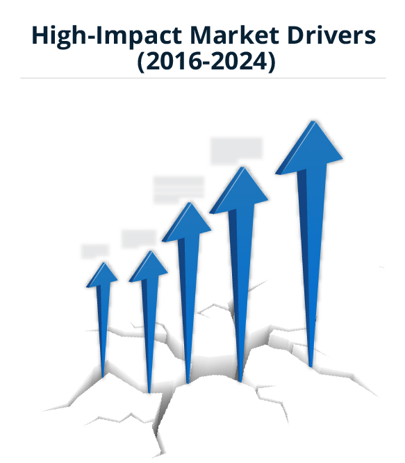 Car Washing Services Market Trends, Market Analysis, And