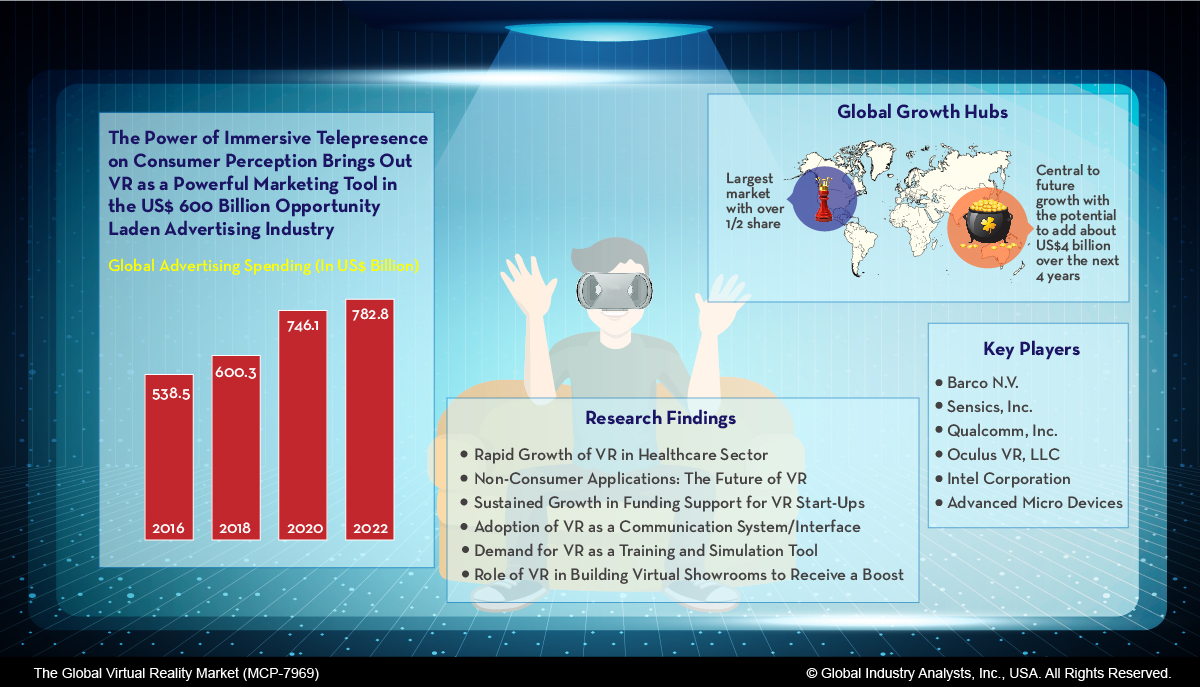272d29a4b668 Virtual Reality (VR) Market Trends
