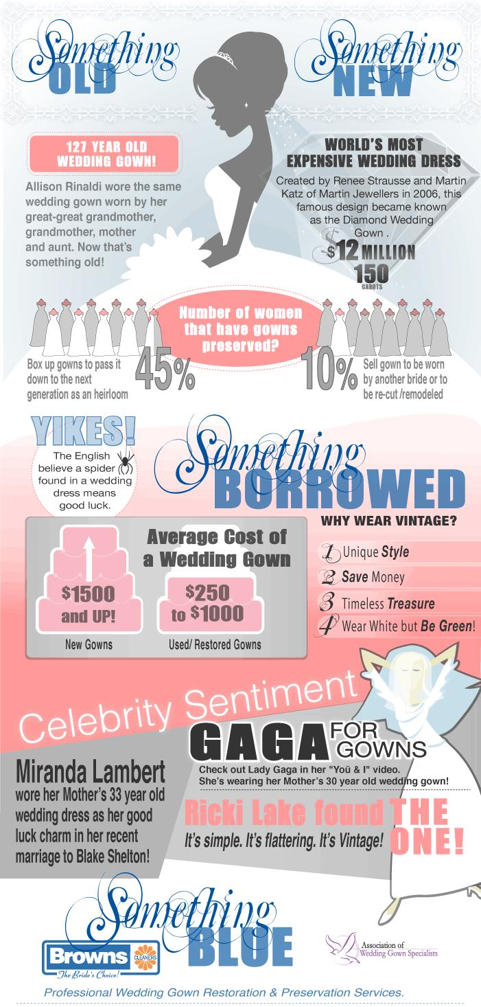 wedding facts economics summary stats each year weddings worth billion pounds