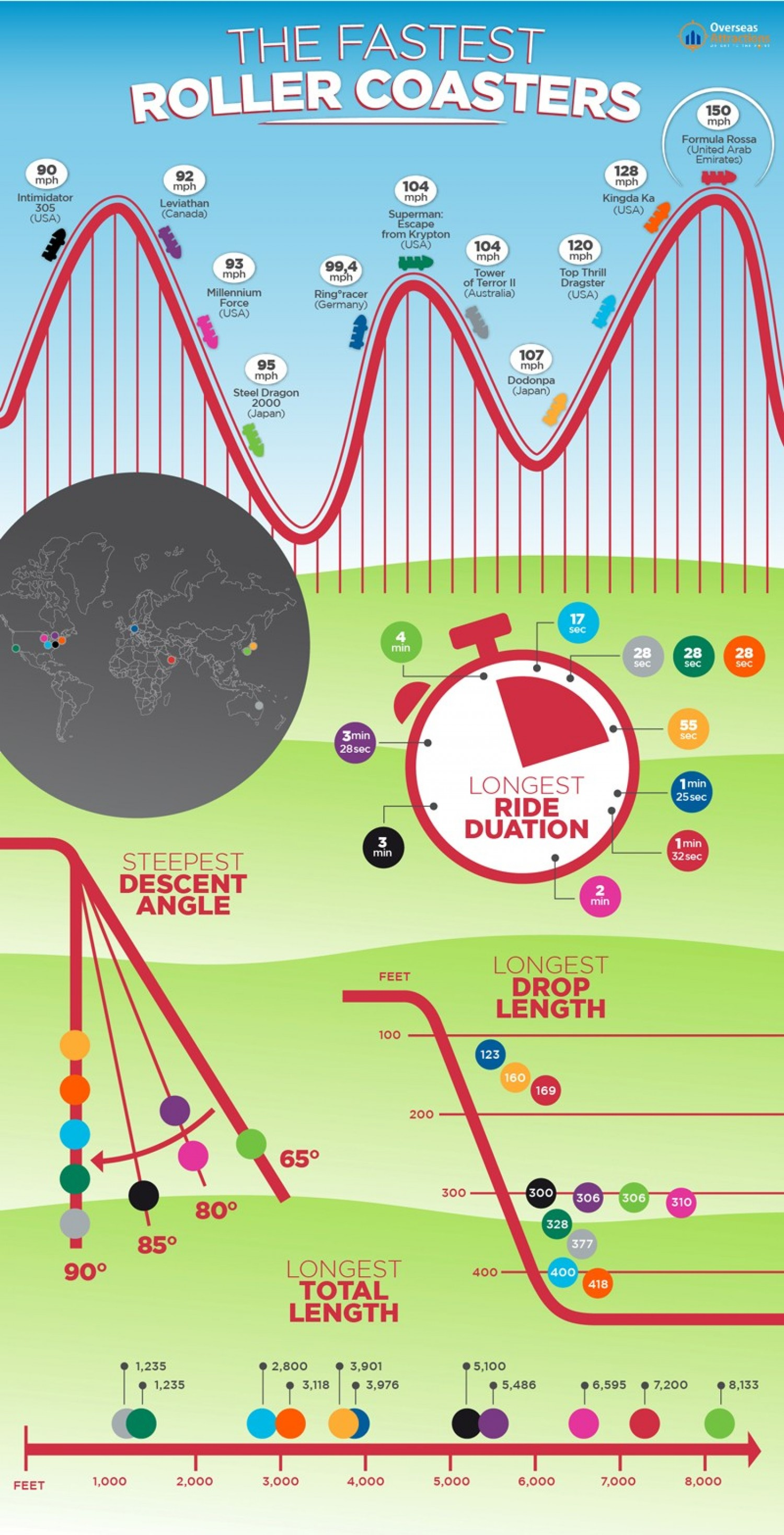 Amusement And Theme Parks Market Trends Diagram Of Kingda Ka Related Keywords Suggestions 6 Infographics Compiled From Search Engine Research