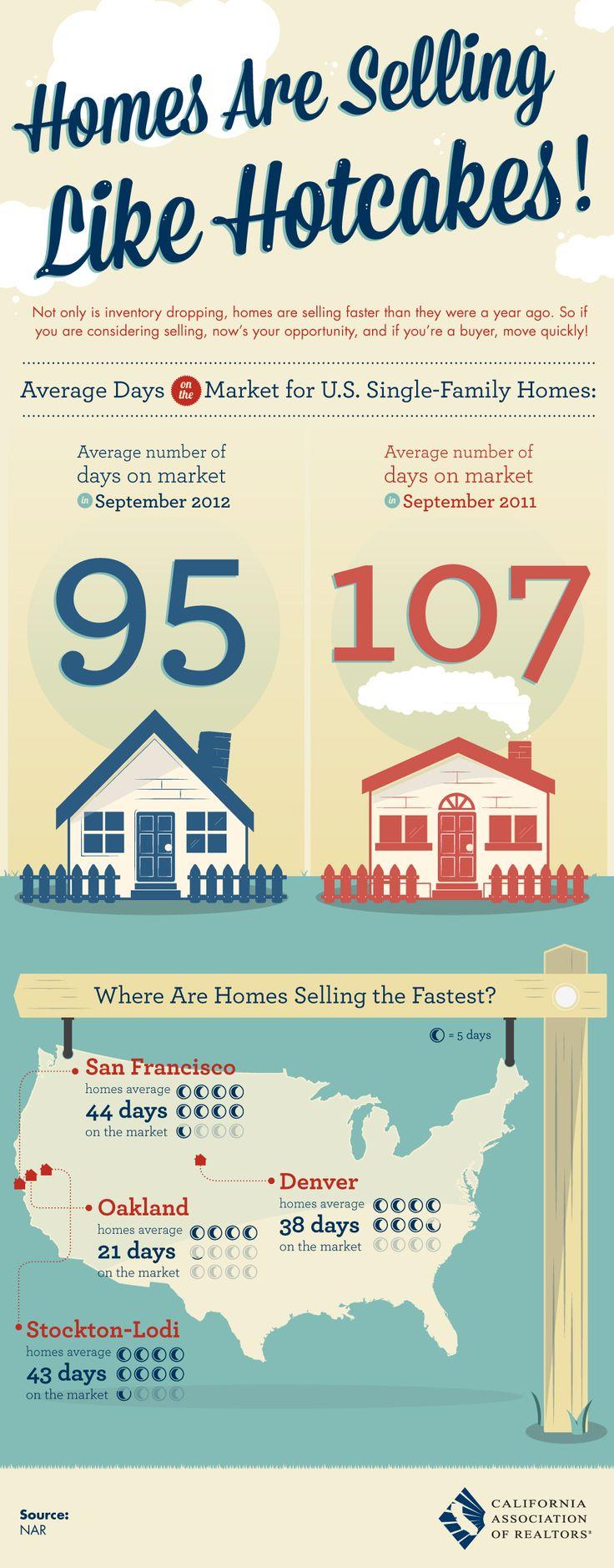Prefabricated Housing Market Trends