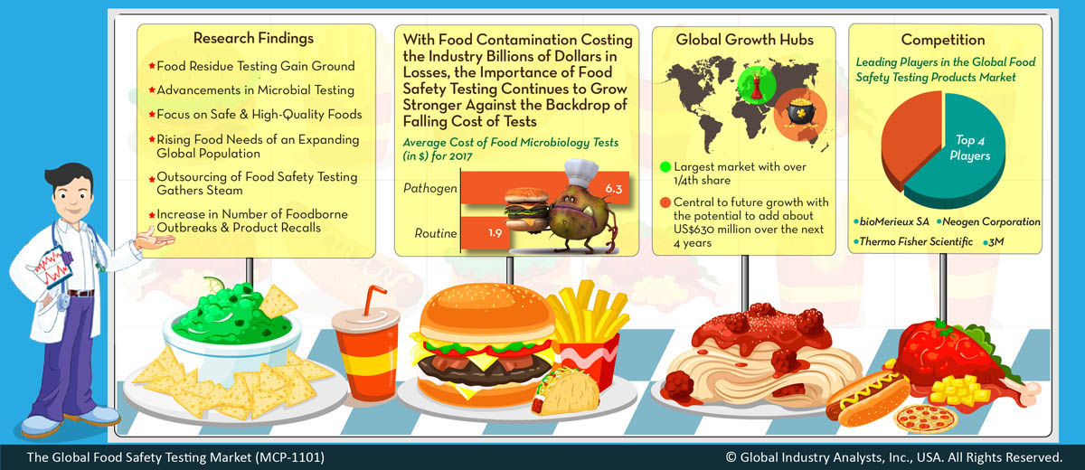food research paper topics