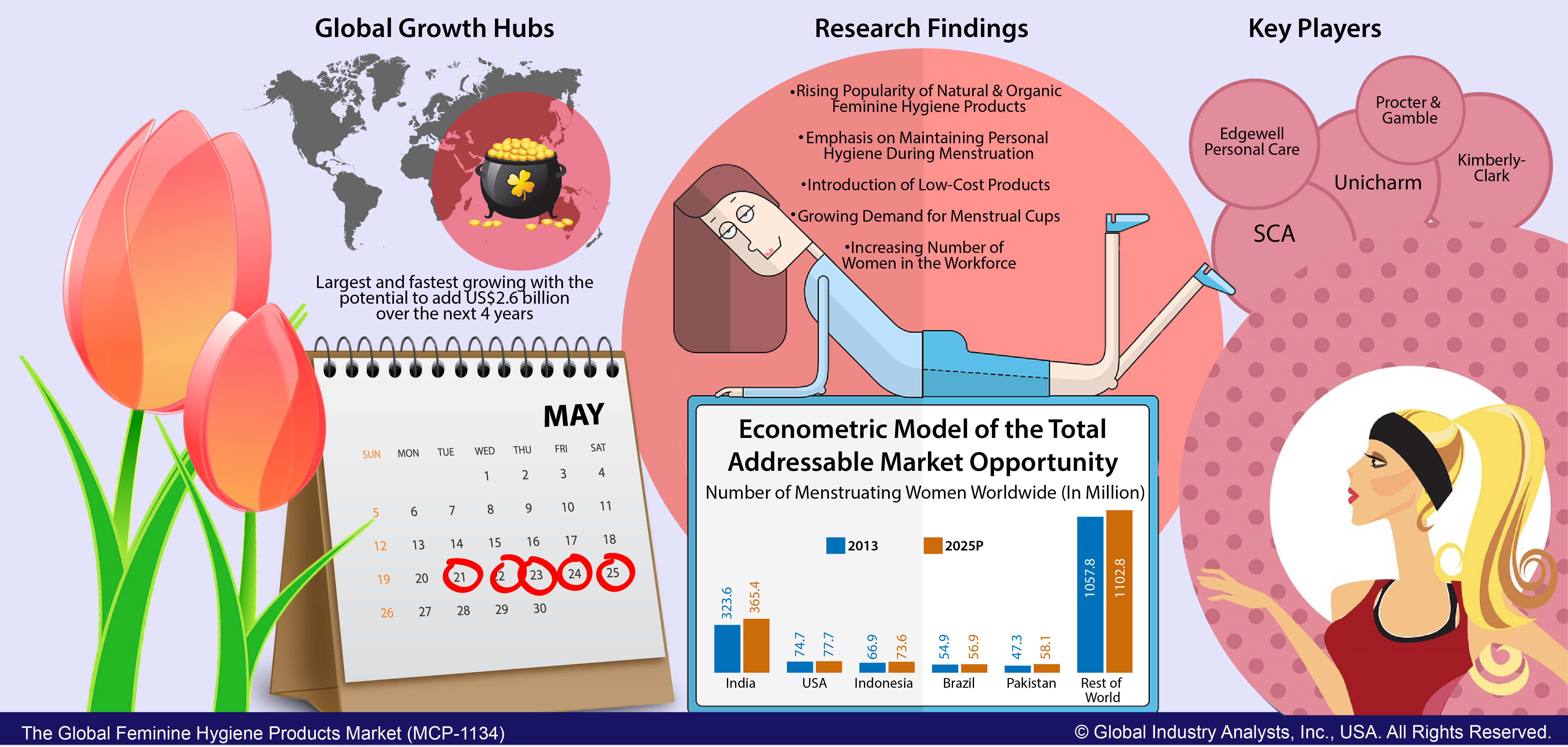 swot tampons An additional growth driver is the clear distinction of new generation tampons over conventional options allowing women to shed their inhibitions market swot.