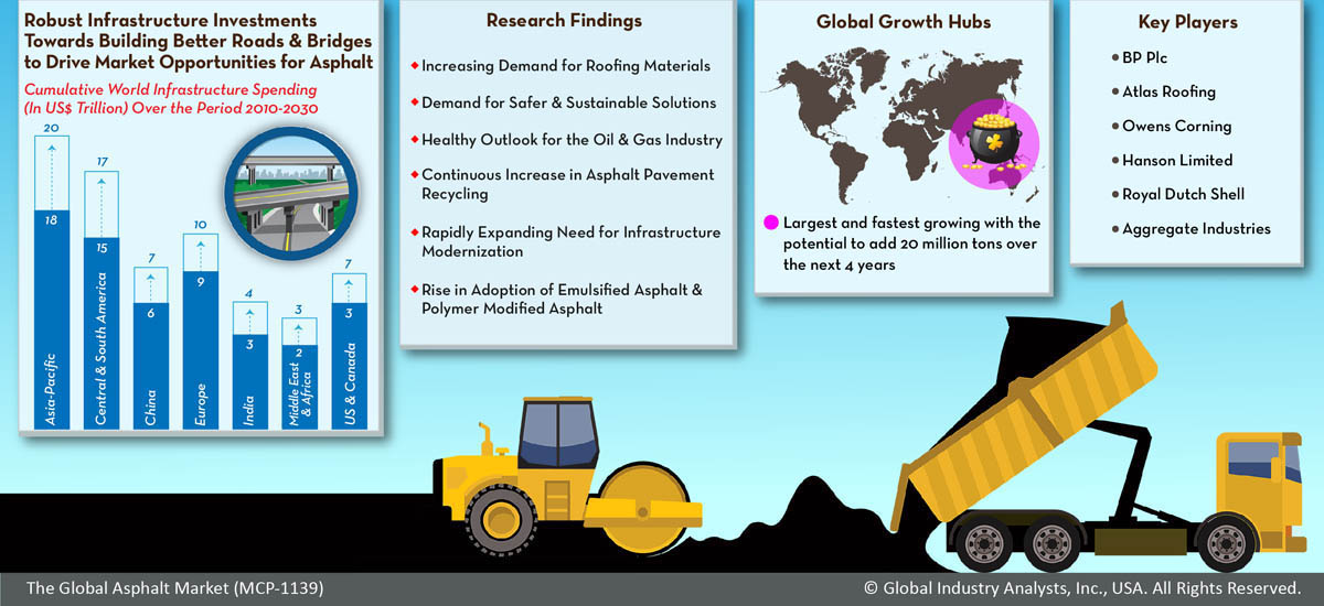 Asphalt (MCP-1139) - Global Industry Analysts, Inc