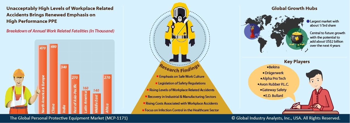 situations when personal protective equipment should be worn