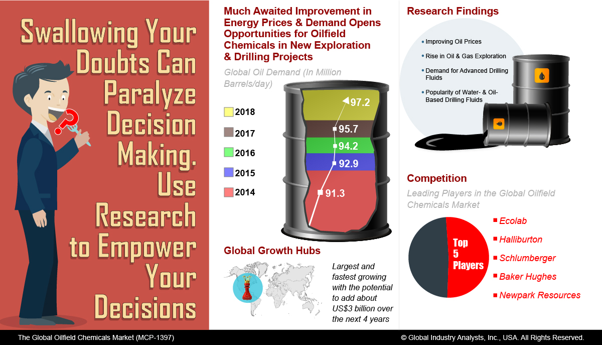 drilling fluids market witnessing growth due Global drilling fluids market growth of 8% cagr by 2021 - analysis, technologies & opportunities report 2011-2021 - vendors: aes drilling fluids, baker hughes, hitech drilling fluids - research and markets facebook linkedin twitter google+ reddit email.
