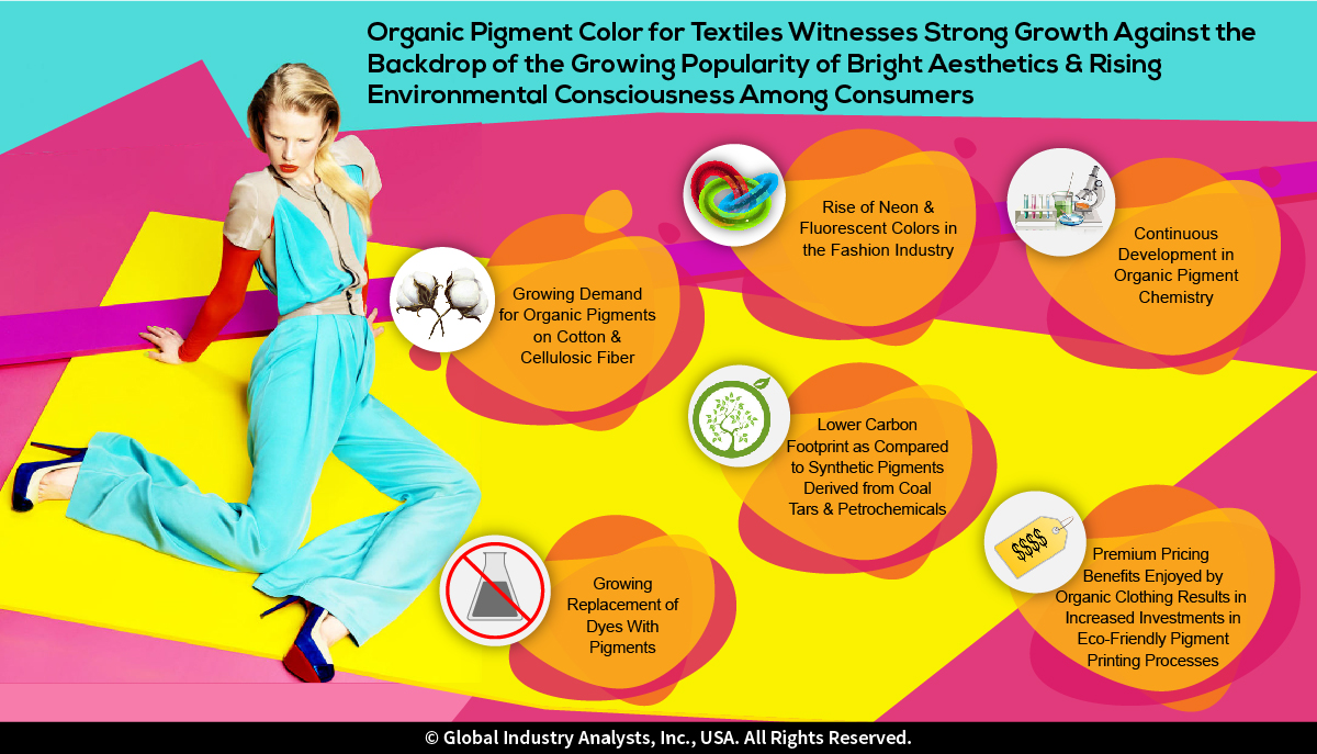 Textile Dyes (MCP-1464) - Global Industry Analysts, Inc