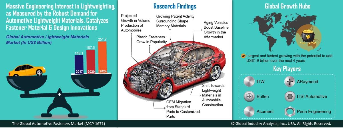 research papers auto industry We offer market research, industry forecasts, and business analysis report in the automotive as well as other vertical industries.