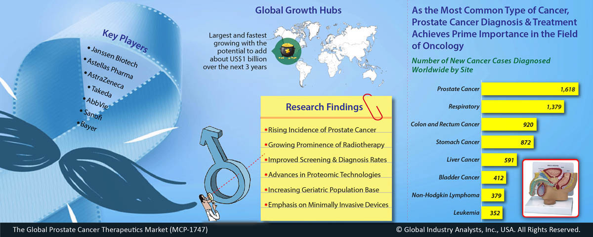 cancer research marketing
