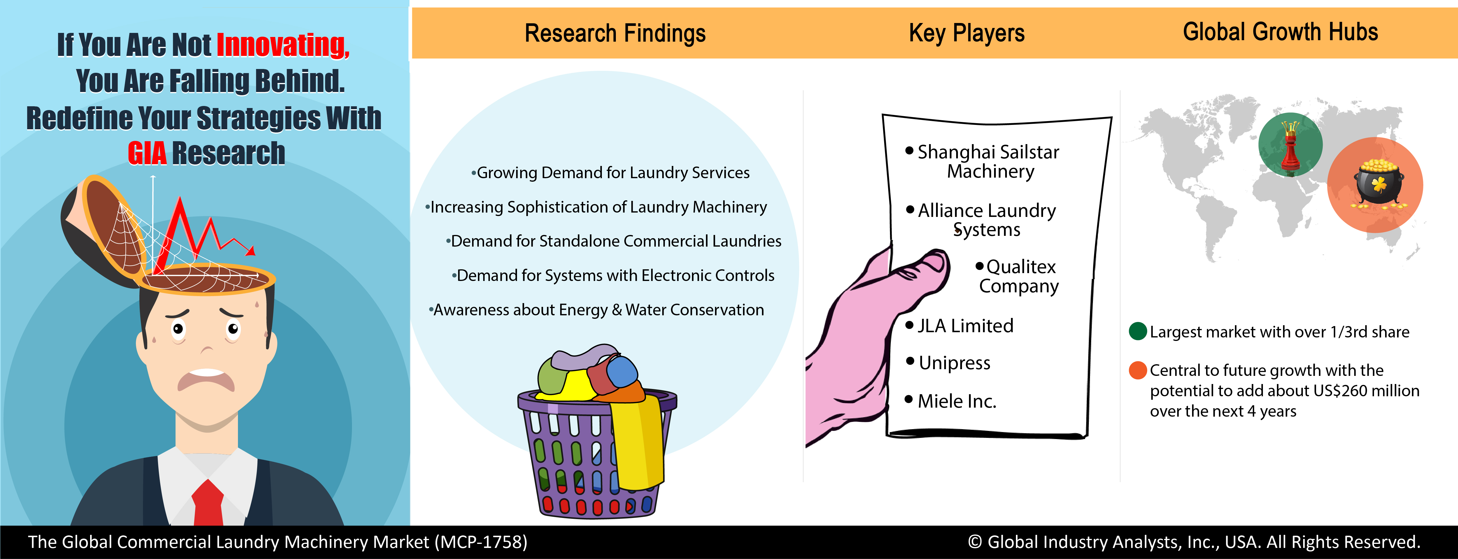 Commercial Laundry Machinery Market Trends