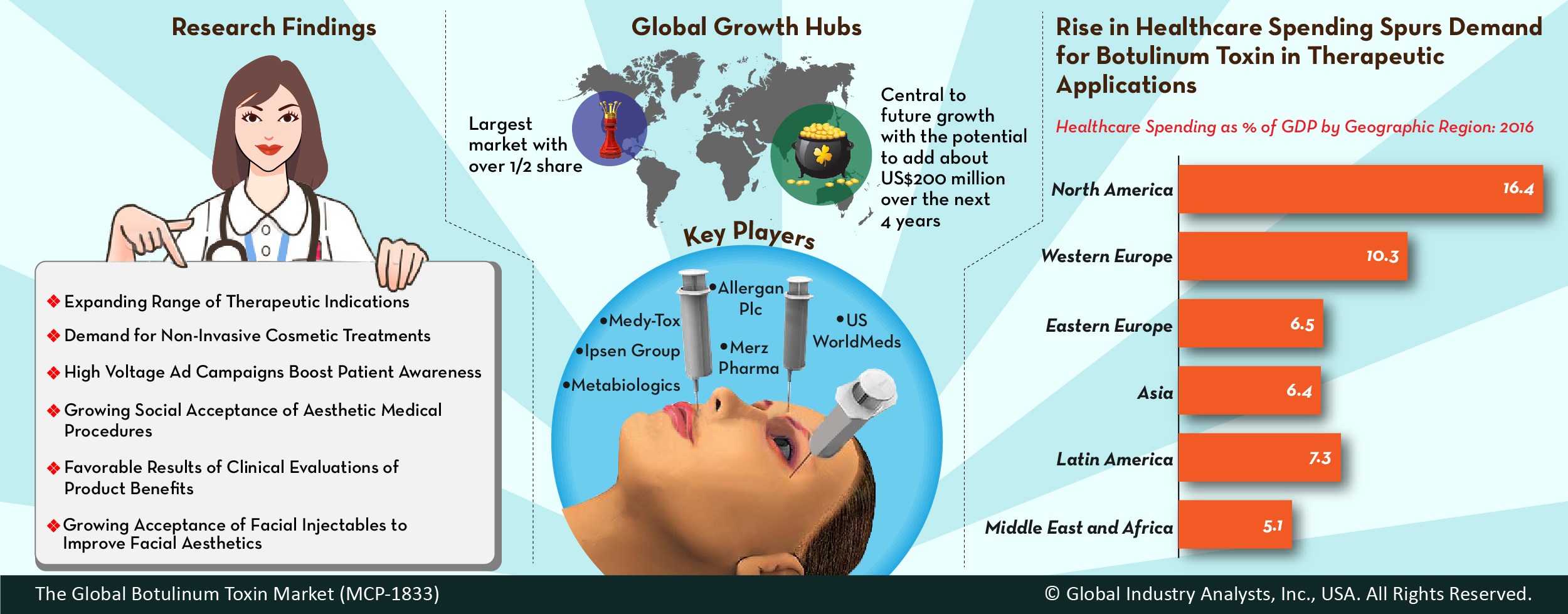 Botulinum Toxin (MCP-1833) - Global Industry Analysts, Inc