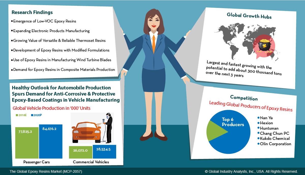 Epoxy Resins (MCP-2057) - Global Industry Analysts, Inc