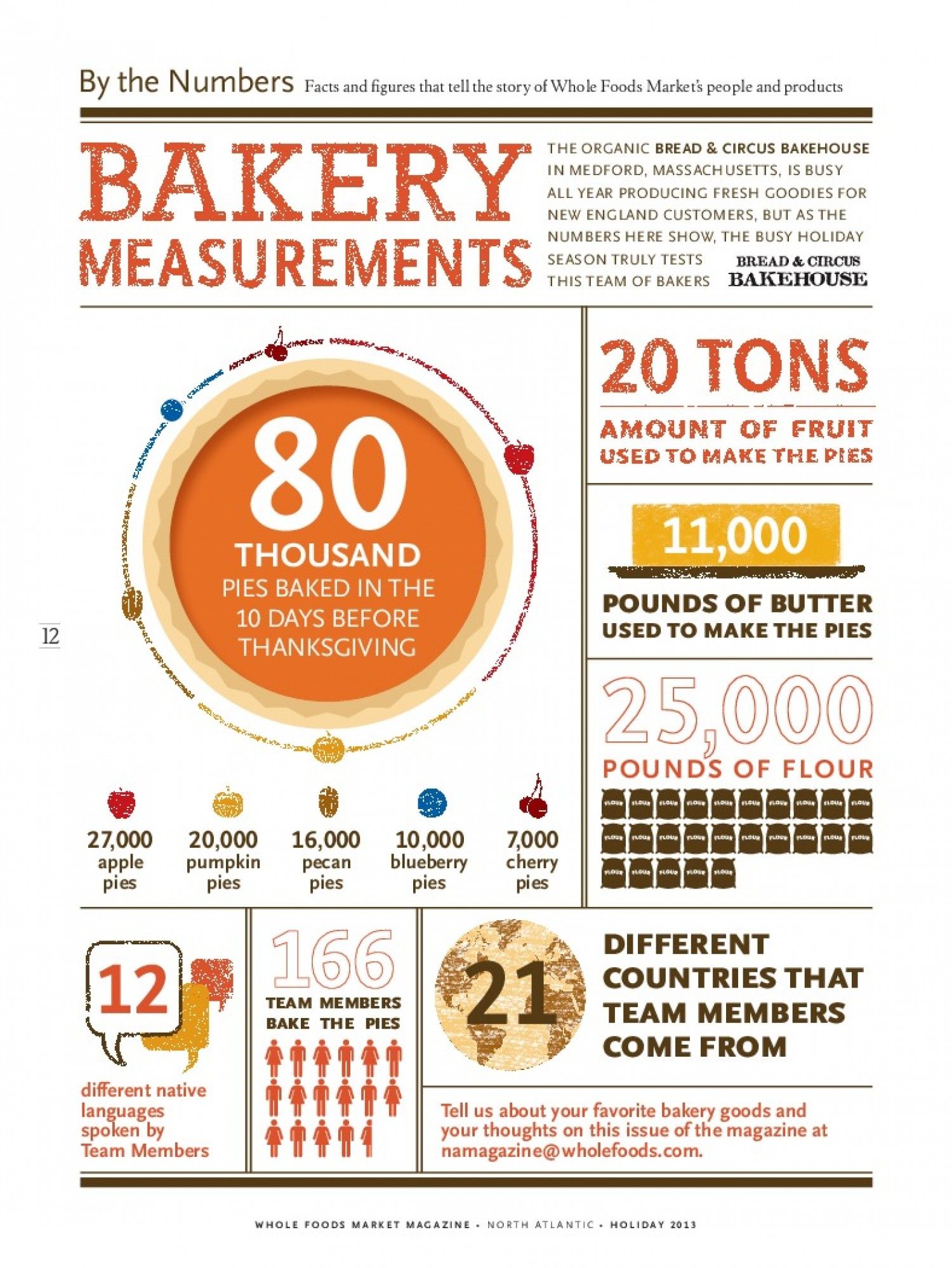 Bakery Products Market Trends