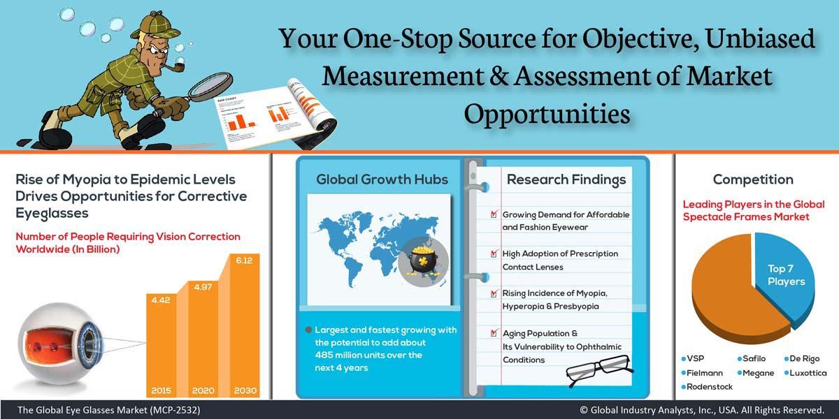 b9bb4697dbfc Eyeglasses (MCP-2532) - Global Industry Analysts, Inc.
