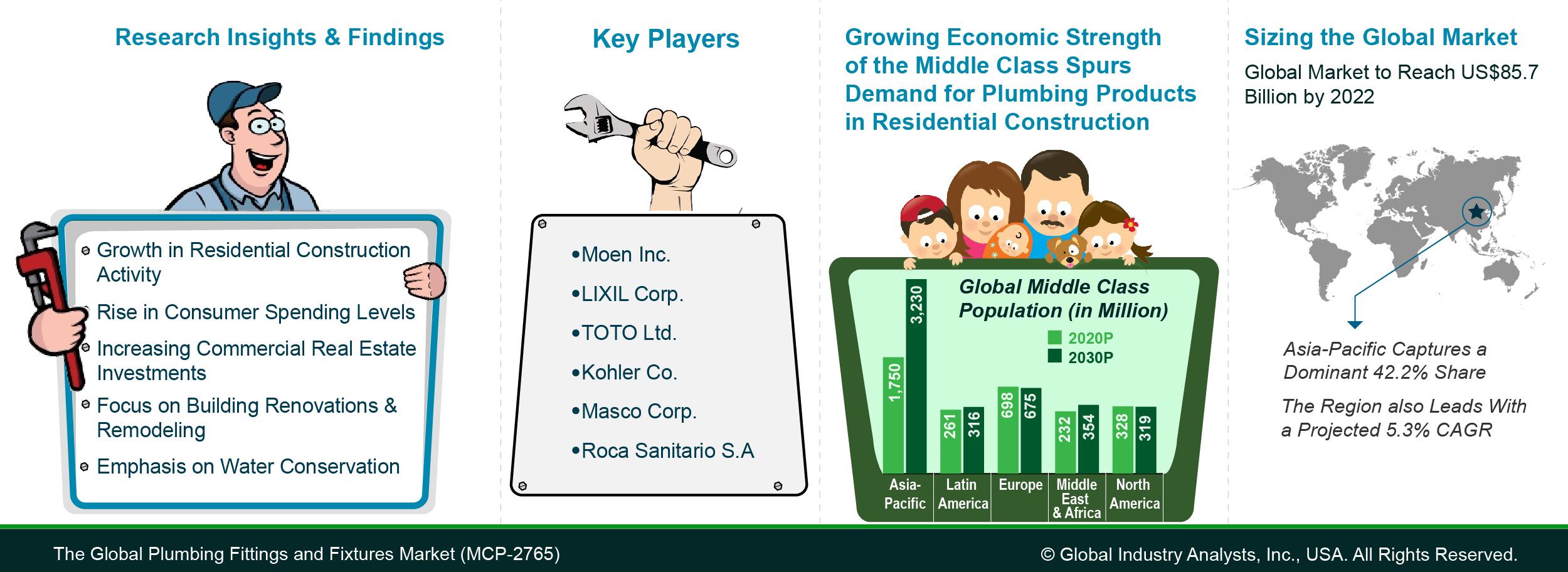 Bathroom Fixtures Trends plumbing fittings and fixtures market trends