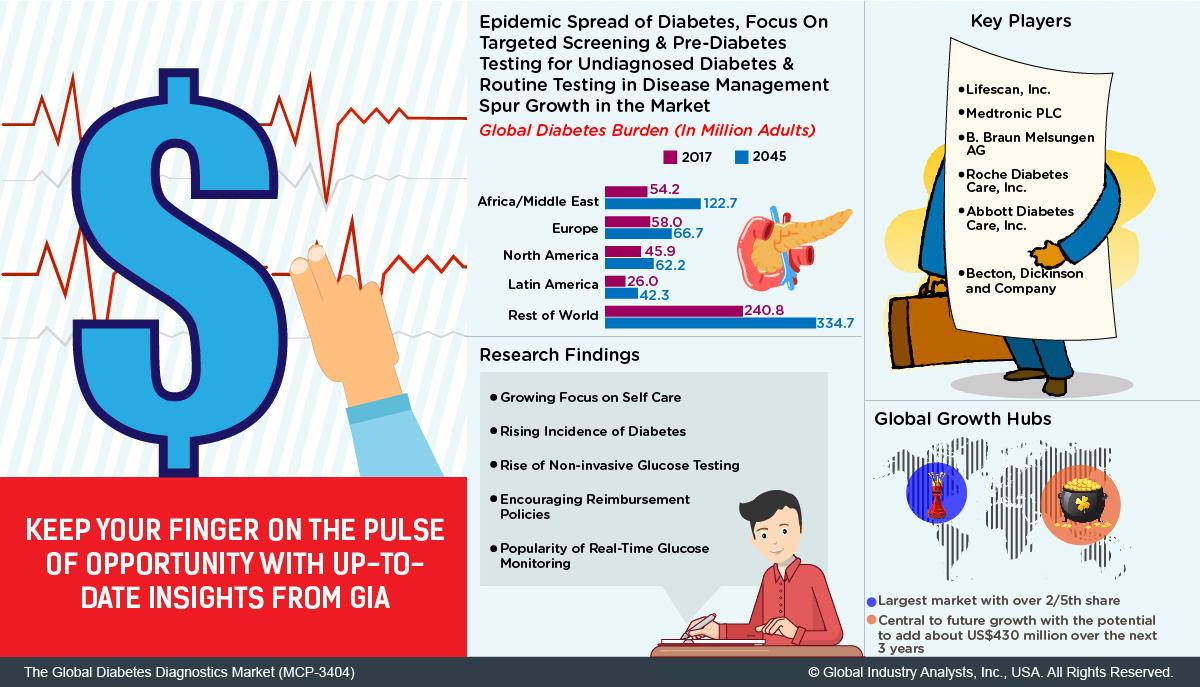 Diabetes Diagnostics (MCP-3404) - Global Industry Analysts, Inc