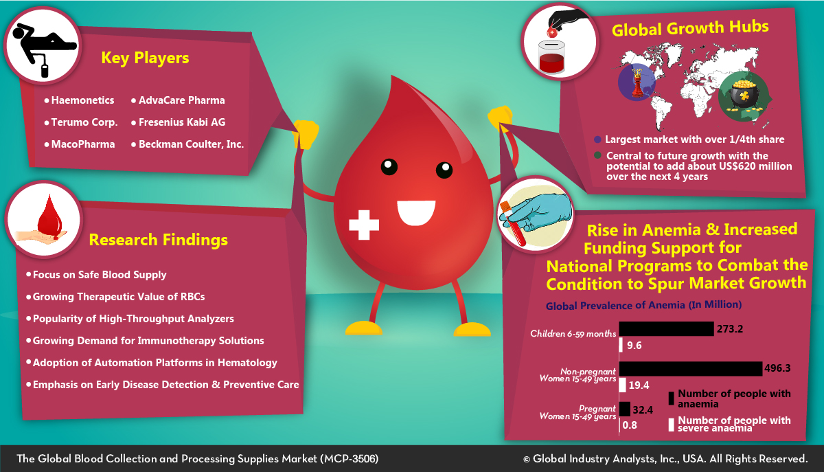 Blood Collection and Processing Supplies (MCP-3506) - Global