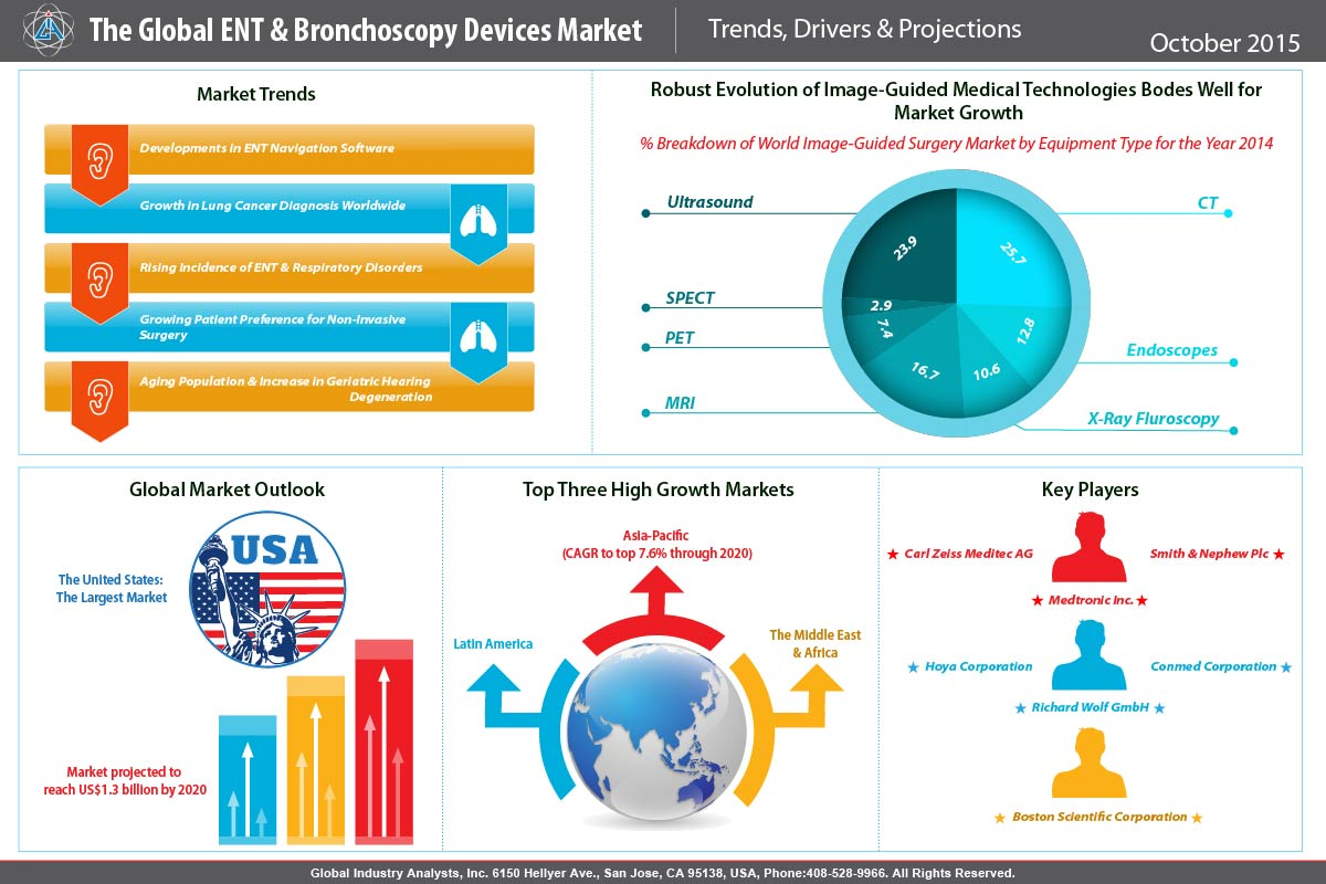 surgical procedures volumes market global Press release - tmr - research reports - global surgical procedure volumes market, by procedure type, 2015 - 2023 - published on openprcom.