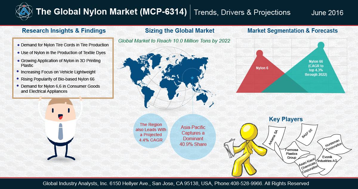 Nylon Market 21