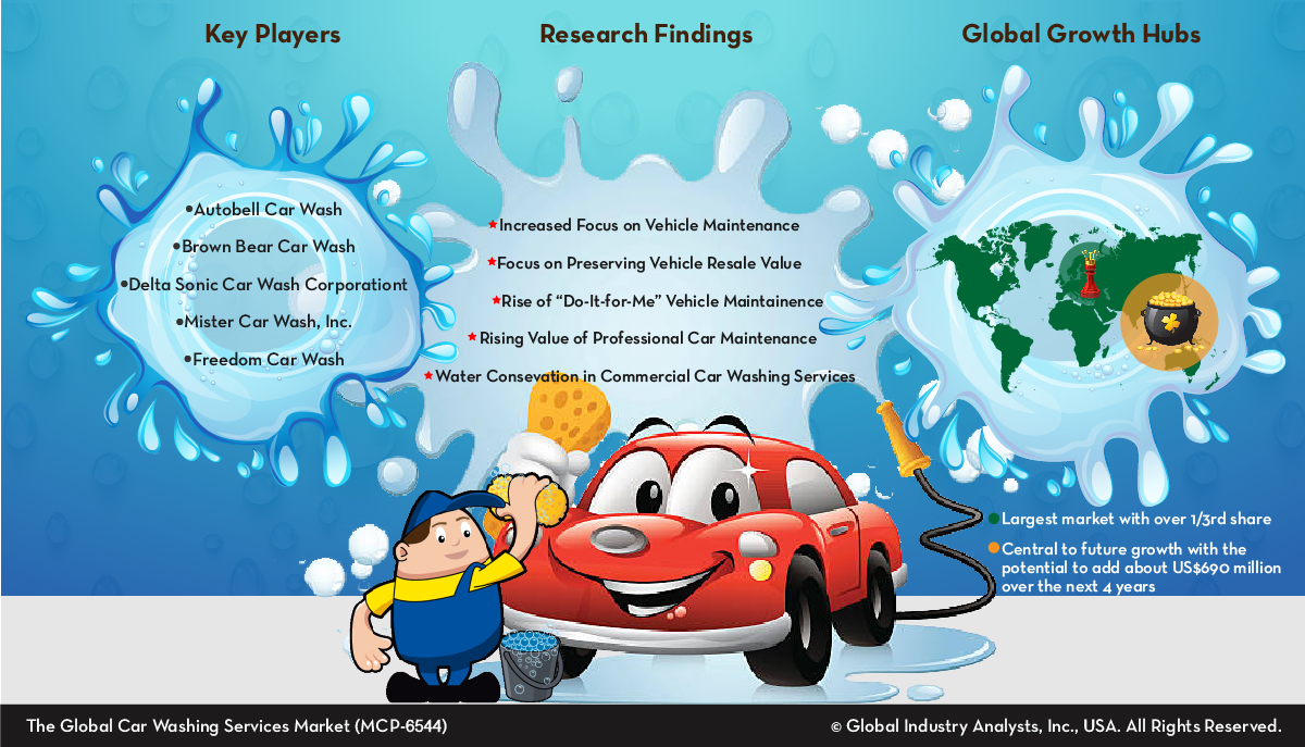 Car washing services market trends solutioingenieria Choice Image