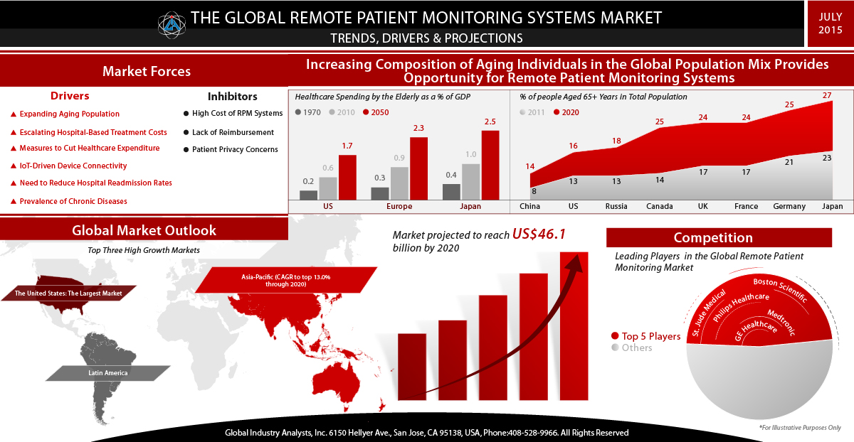 patient monitoring devices market products The remote patient market is long in gestation a range of vertically integrated devices and data platforms have tried to make headway in driving rpm adoption in the healthcare sector, but have so far failed to see much adoption beyond pilots and trials however, a wave of innovation has seen new.