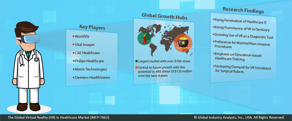 Virtual Reality Vr In Healthcare Market Trends