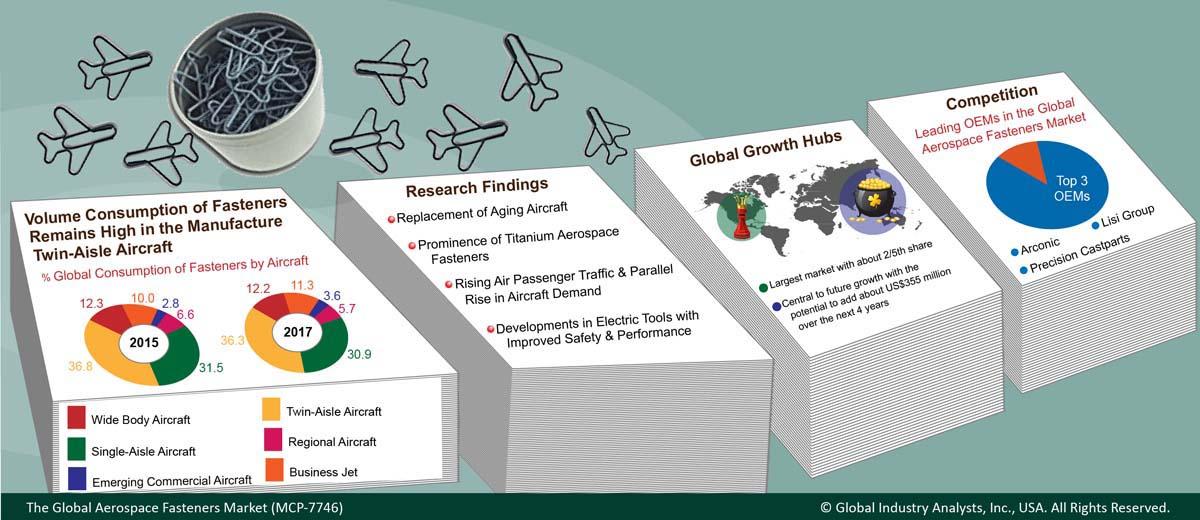Aerospace Fasteners (MCP-7746) - Global Industry Analysts, Inc
