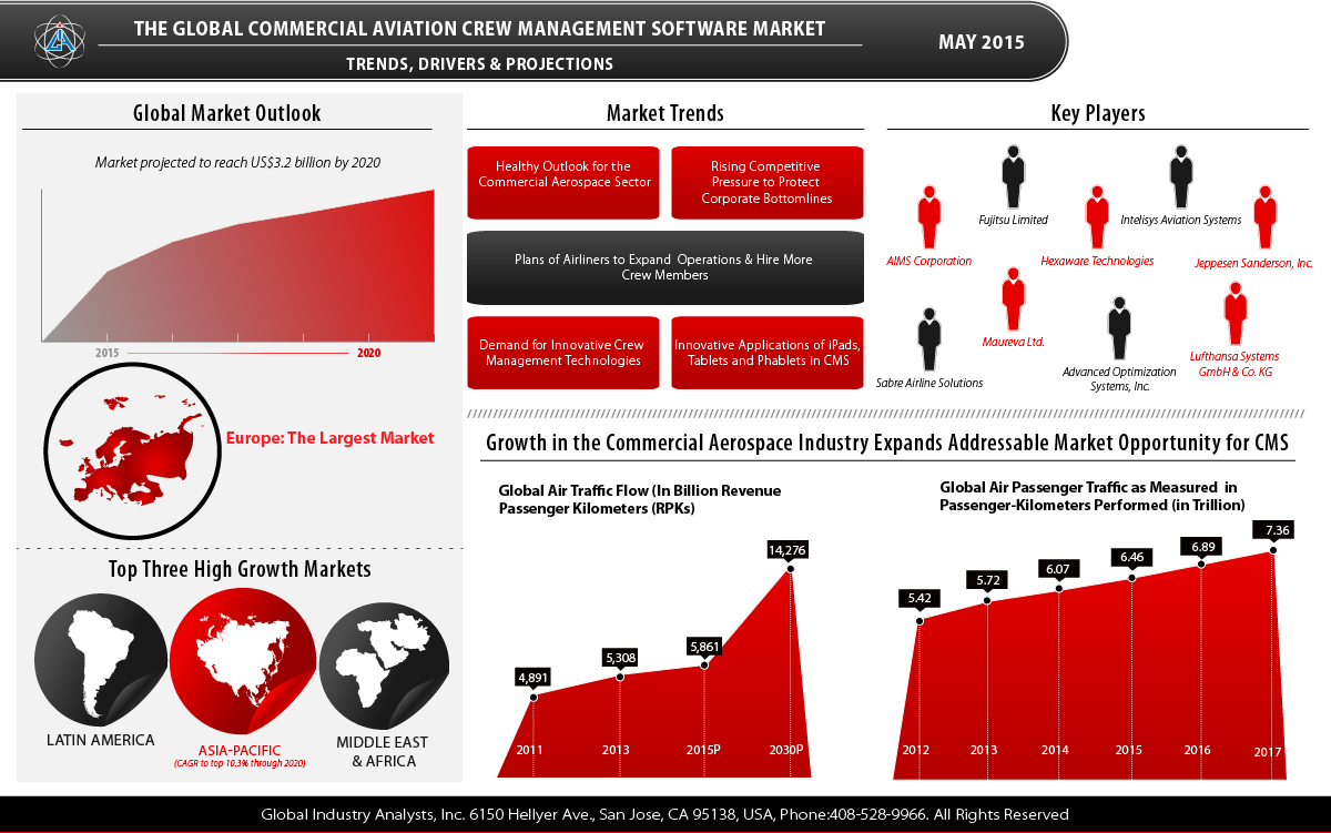 application software trends Application development deployment software market application development software, application server size, share, growth, trends and forecast.