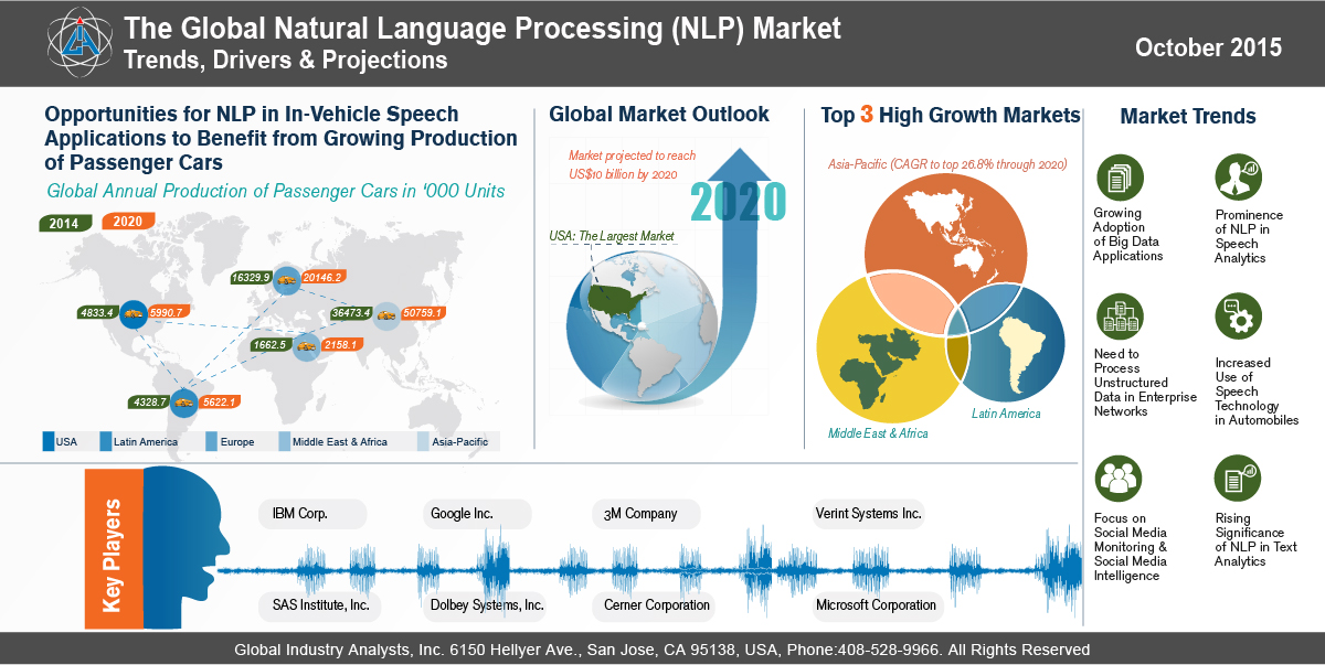 natural language processing nlp market trends