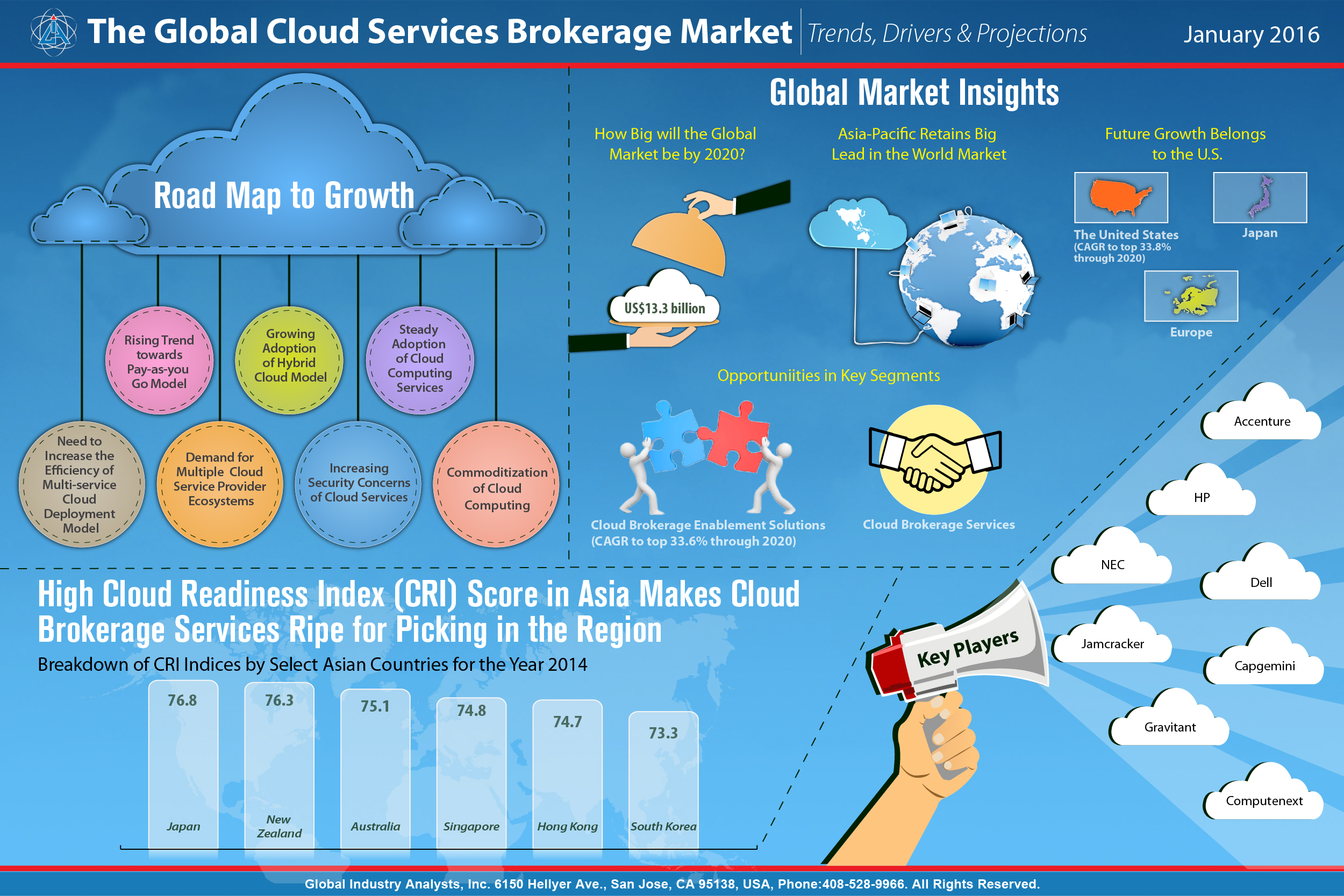 Cloud services brokerage csb