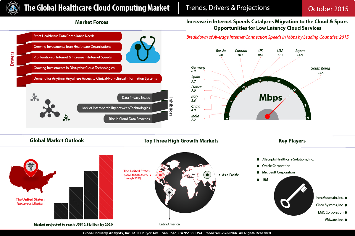mobile computing in the health industry Providers should carefully assess the pros and cons of using mobile devices in home healthcare before using the consumer tablet market has been booming and with it being one of the fastest growing sectors in mobile computing and should be fully utilized in the healthcare industry as.